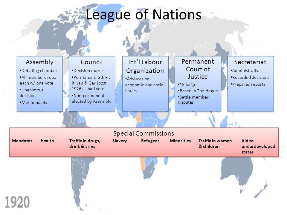 League of Nations Assembly Council Int'l Labour Organization
