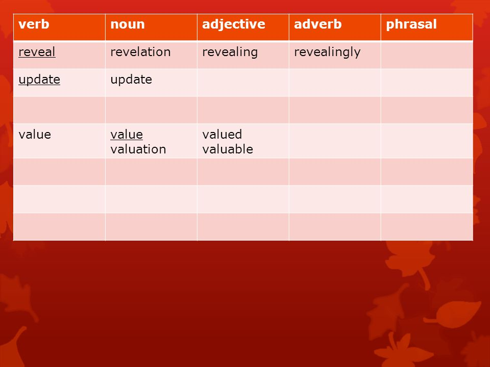 verb noun. adjective. adverb. phrasal. reveal. revelation. revealing. revealingly. update. value.