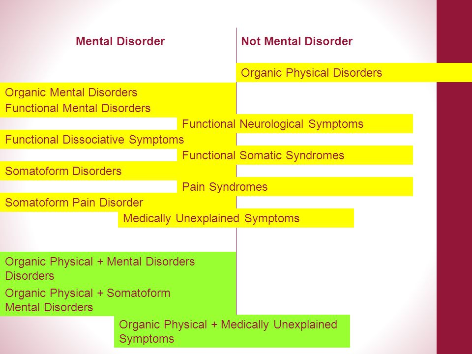 Mental Disorder Not Mental Disorder. Organic Physical Disorders. Organic Mental Disorders. Functional Mental Disorders.