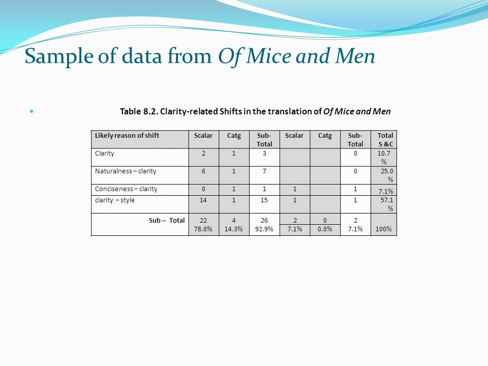 Sample of data from Of Mice and Men