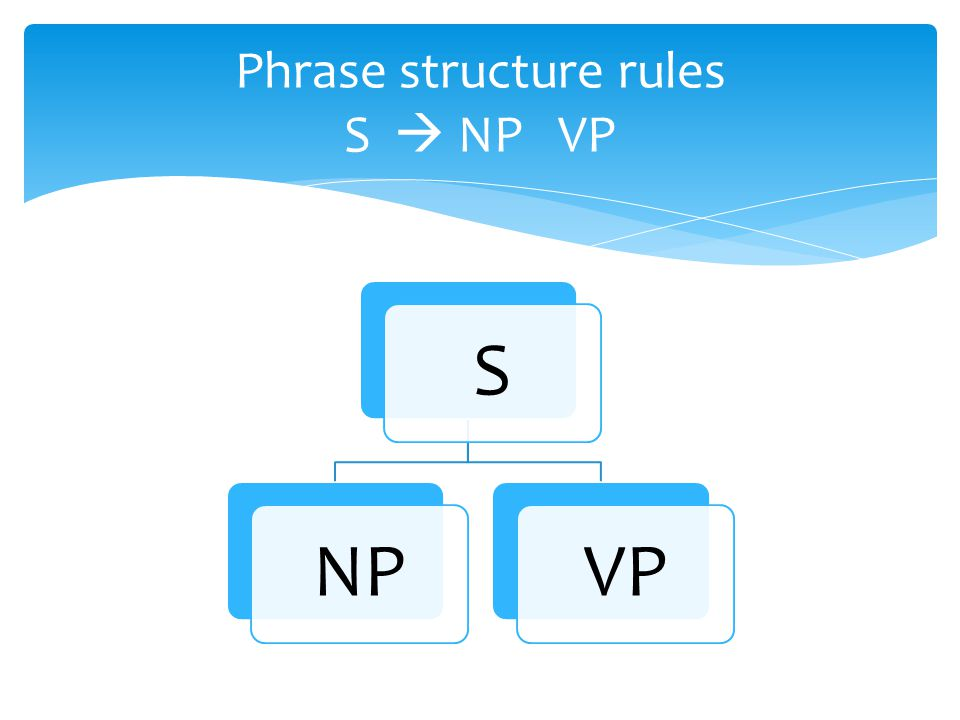 Phrase structure rules S  NP VP