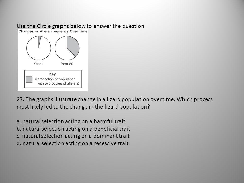 Use the Circle graphs below to answer the question