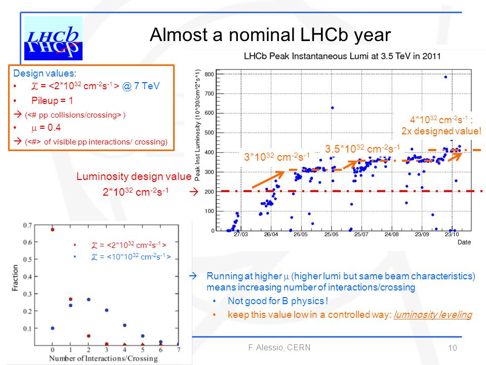 Almost a nominal LHCb year