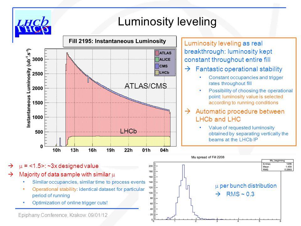 Luminosity leveling ATLAS/CMS