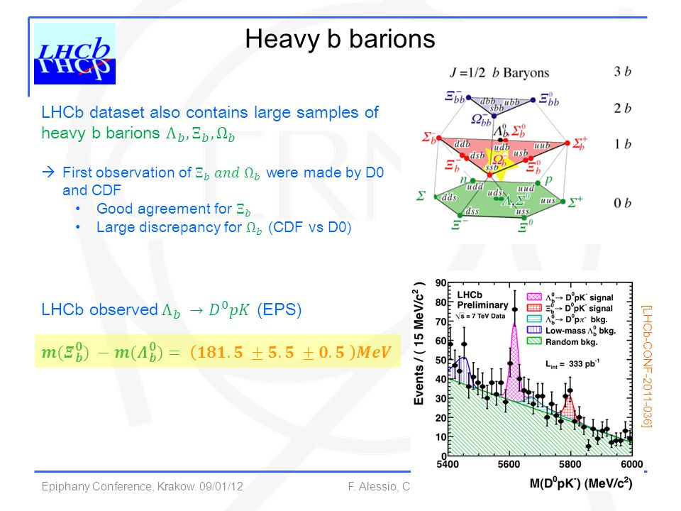 Heavy b barions LHCb dataset also contains large samples of heavy b barions Λ 𝑏 , Ξ 𝑏 , Ω 𝑏.