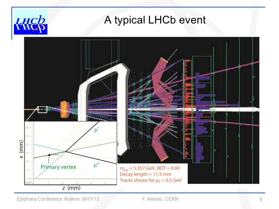 A typical LHCb event 6