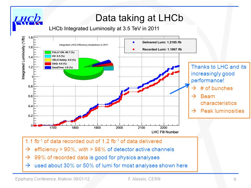 Data taking at LHCb Thanks to LHC and its increasingly good performance! # of bunches. Beam characteristics.