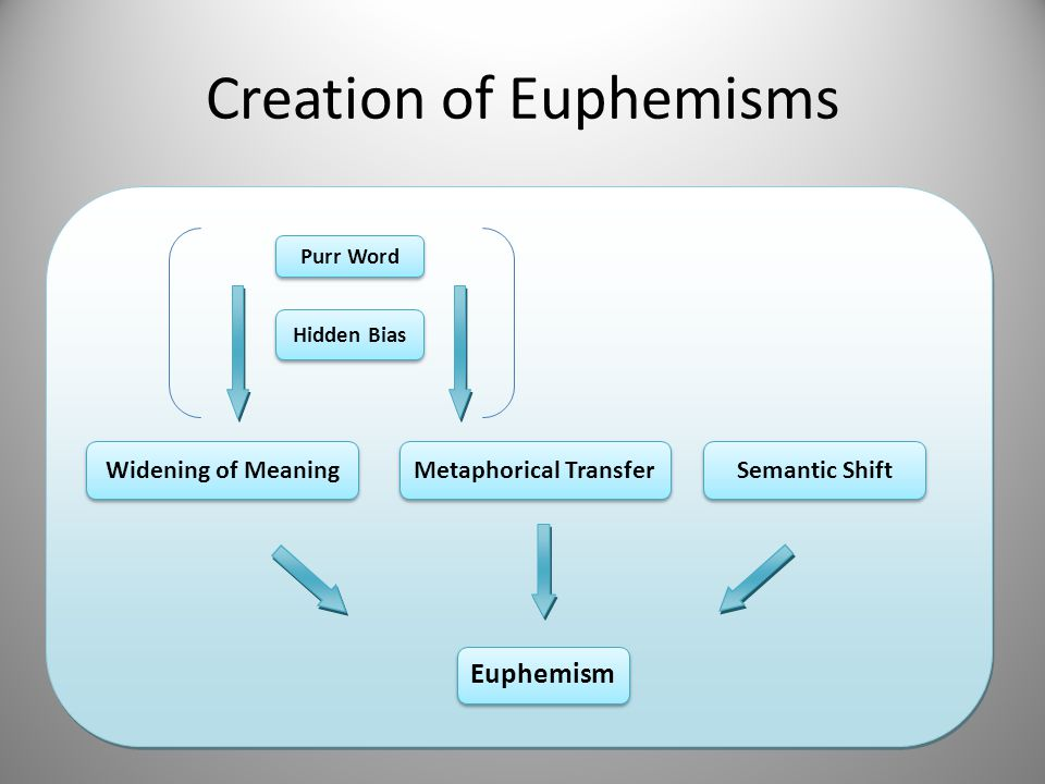 Creation of Euphemisms