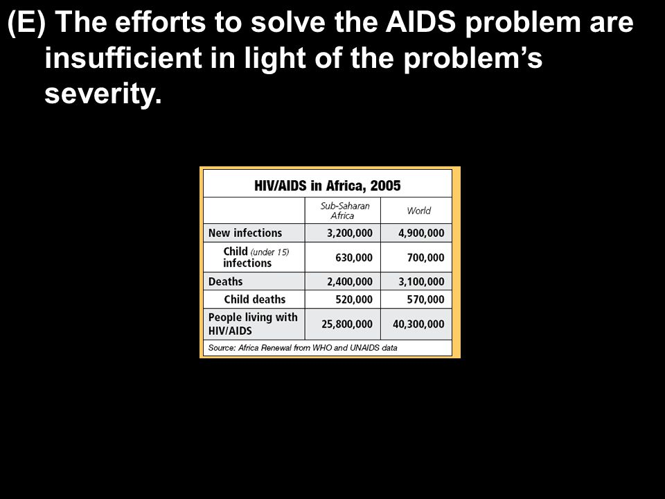 (E) The efforts to solve the AIDS problem are insufficient in light of the problem's severity.