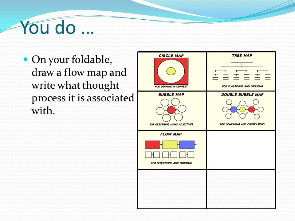 You do … On your foldable, draw a flow map and write what thought process it is associated with.