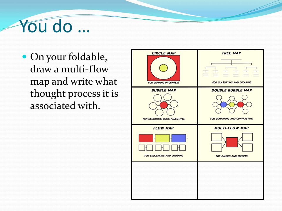 You do … On your foldable, draw a multi-flow map and write what thought process it is associated with.