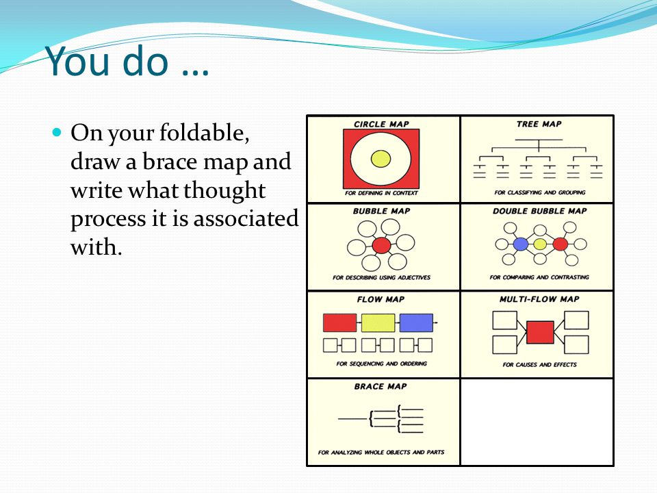 You do … On your foldable, draw a brace map and write what thought process it is associated with.
