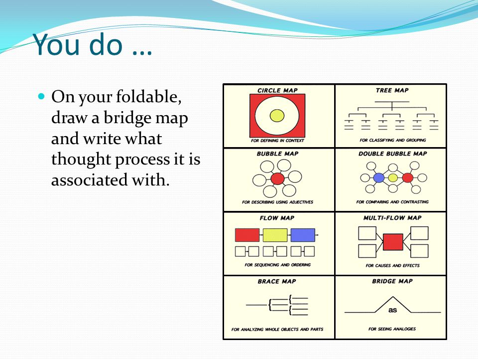 You do … On your foldable, draw a bridge map and write what thought process it is associated with.