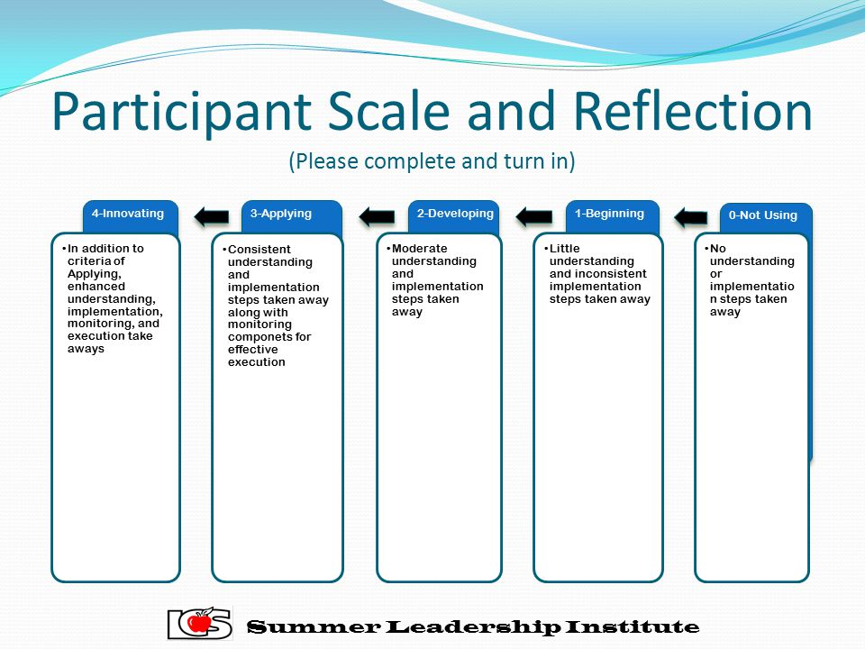 Participant Scale and Reflection (Please complete and turn in)