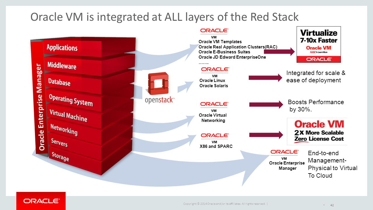 Oracle VM is integrated at ALL layers of the Red Stack