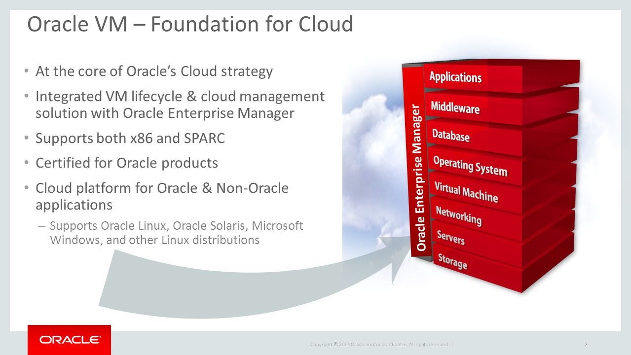 Oracle VM – Foundation for Cloud