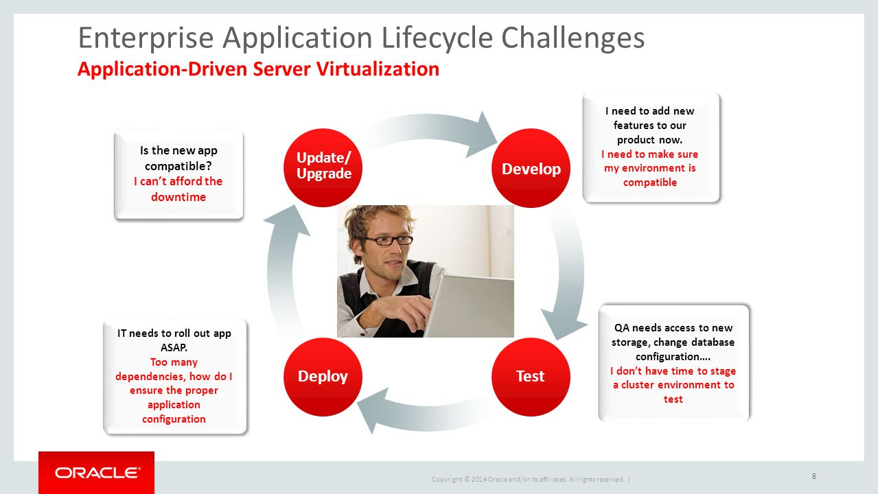 Enterprise Application Lifecycle Challenges