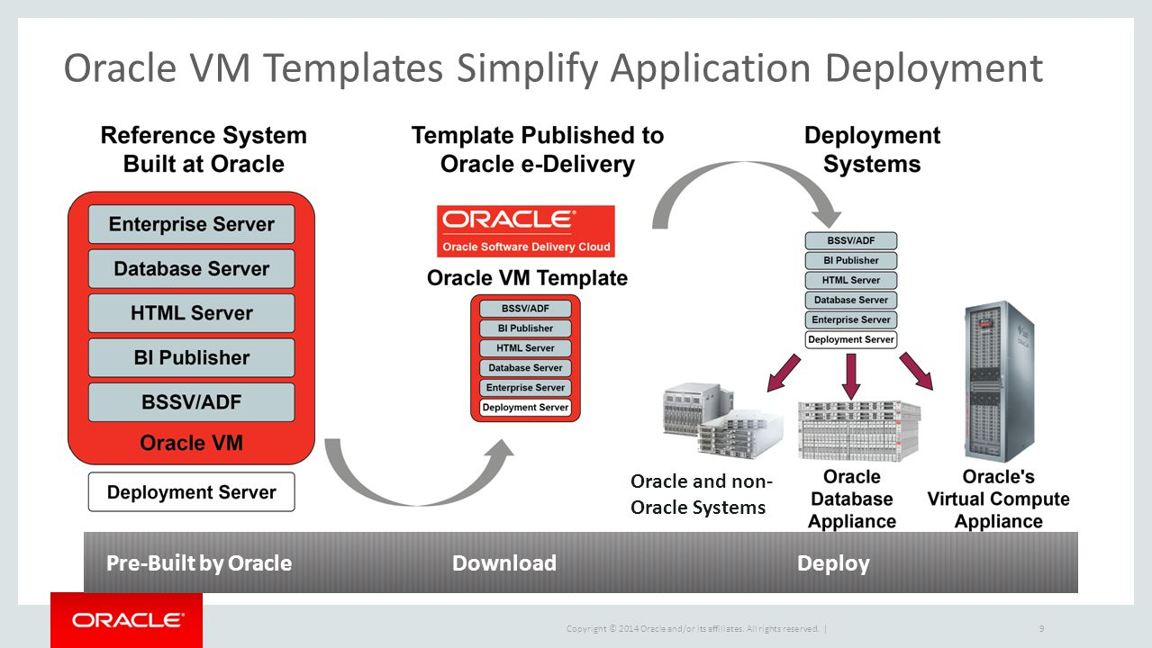 Oracle VM Templates Simplify Application Deployment