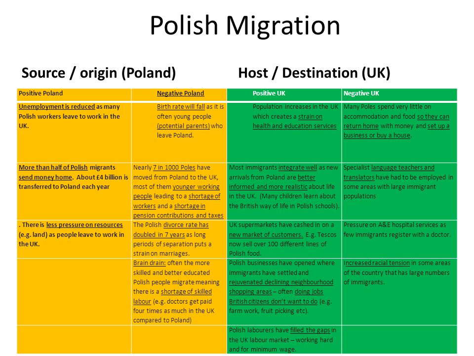 Polish Migration Source / origin (Poland) Host / Destination (UK)