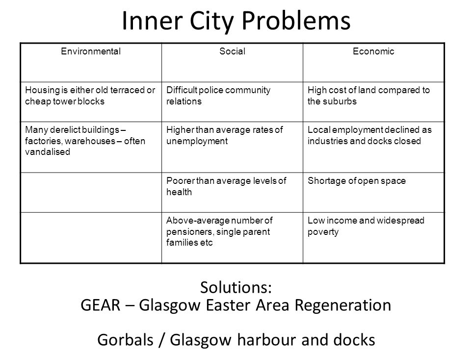 Inner City Problems Solutions: GEAR – Glasgow Easter Area Regeneration