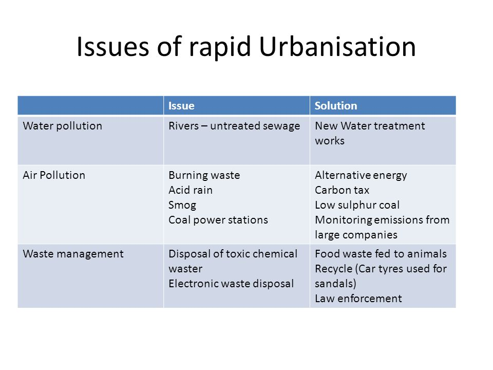 Issues of rapid Urbanisation