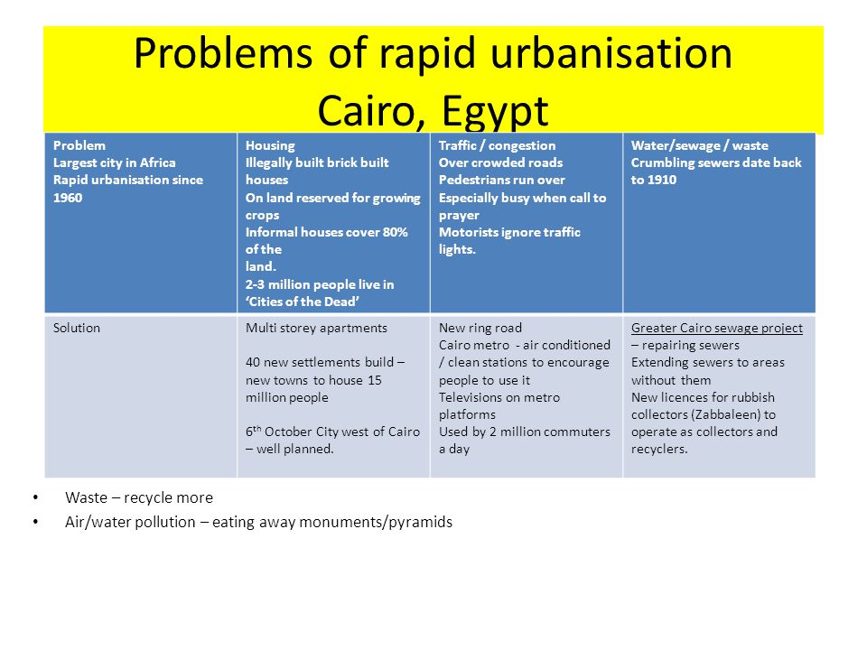 Problems of rapid urbanisation Cairo, Egypt