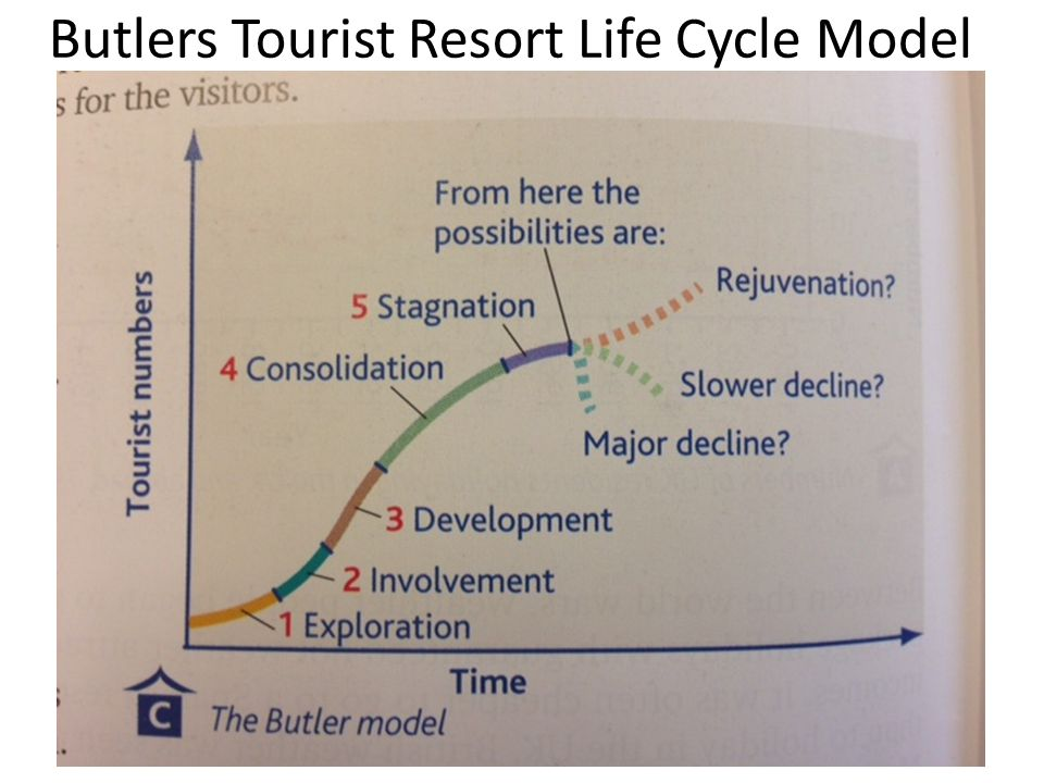 Butlers Tourist Resort Life Cycle Model