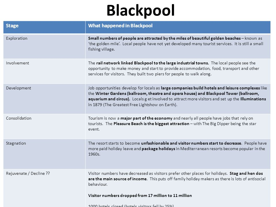 Blackpool Stage What happened in Blackpool Exploration