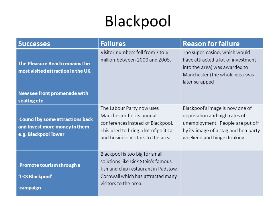 Blackpool Successes Failures Reason for failure