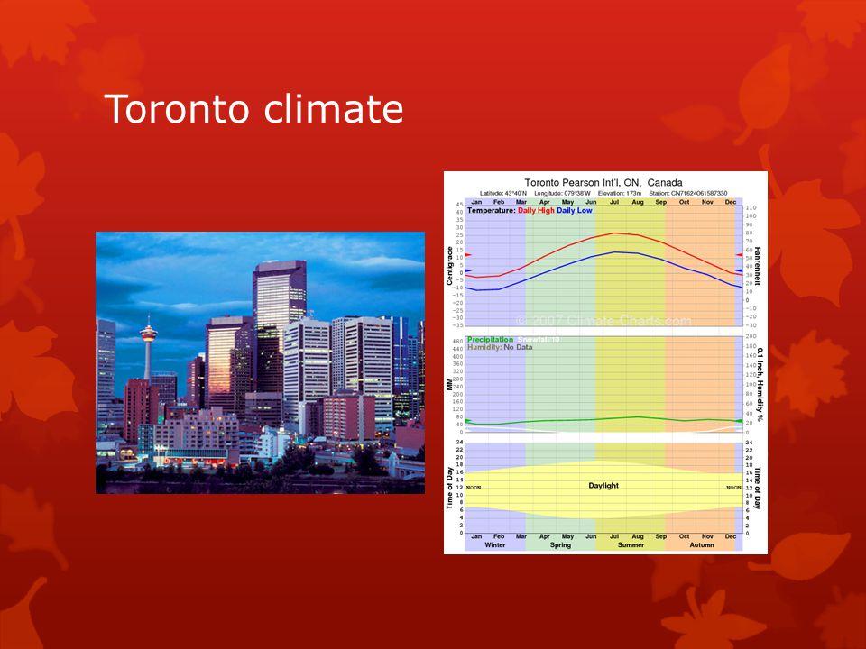 Toronto climate