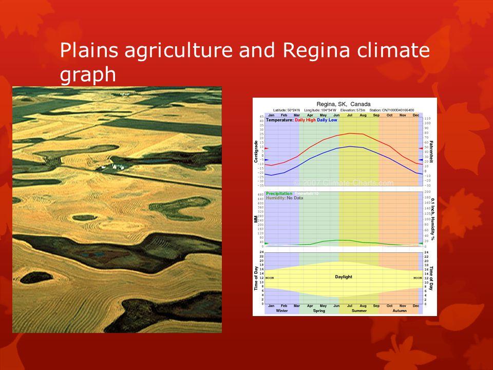 Plains agriculture and Regina climate graph