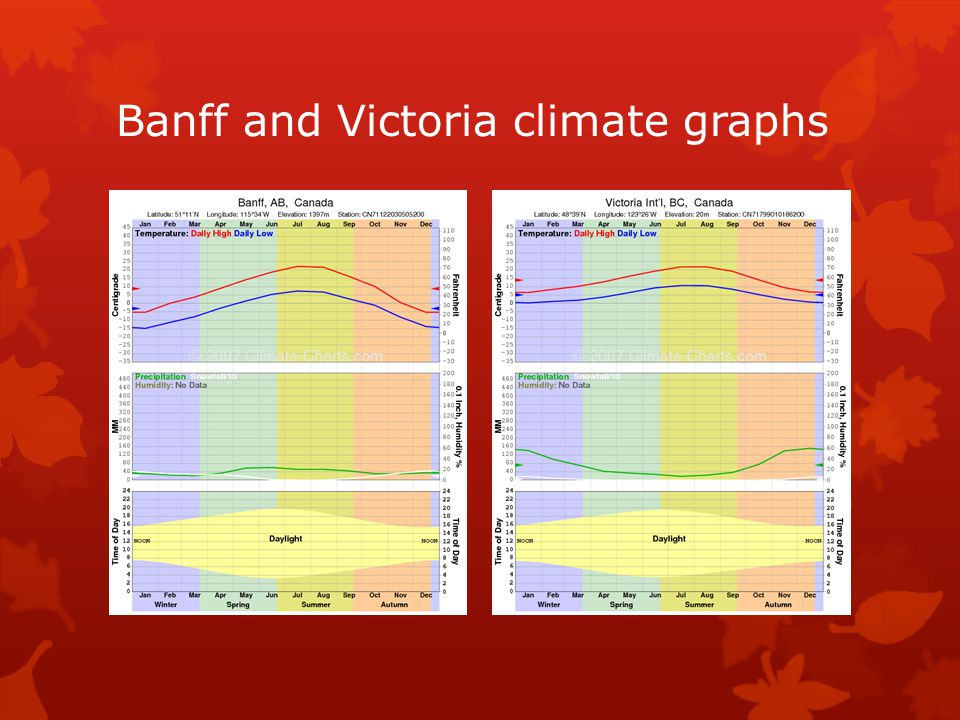 Banff and Victoria climate graphs