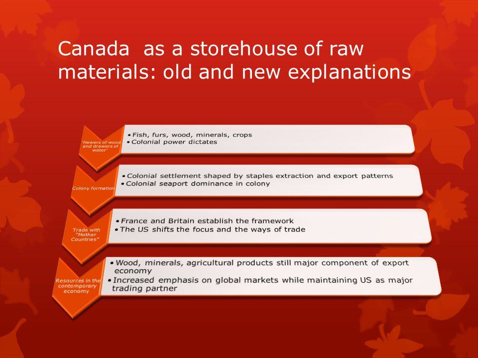 Canada as a storehouse of raw materials: old and new explanations
