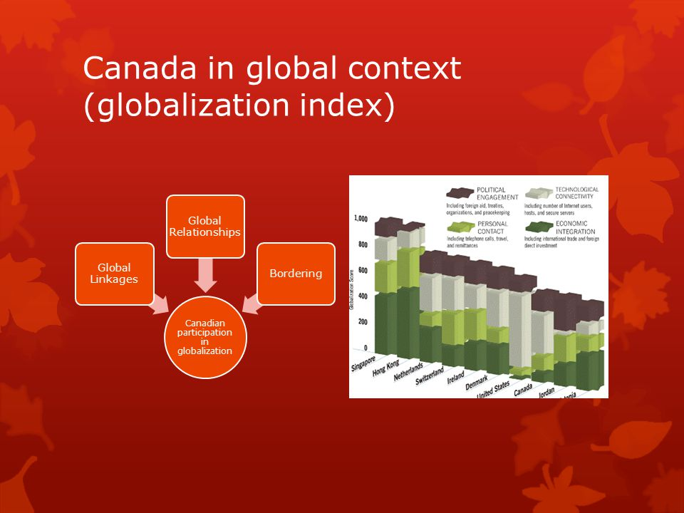 Canada in global context (globalization index)