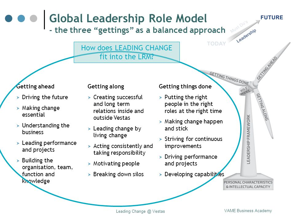 Global Leadership Role Model - the three gettings as a balanced approach
