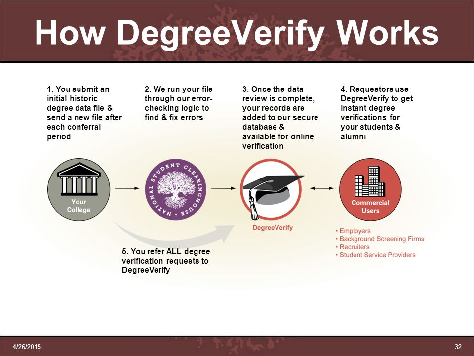 How DegreeVerify Works