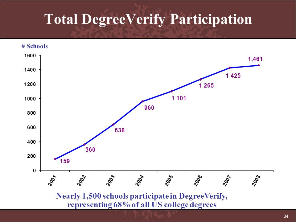 Total DegreeVerify Participation