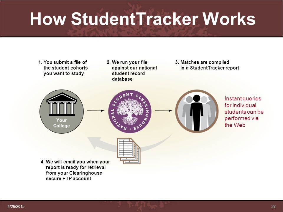 How StudentTracker Works