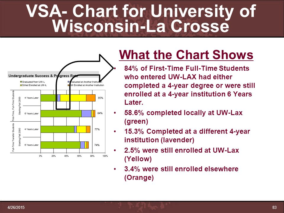 VSA- Chart for University of Wisconsin-La Crosse