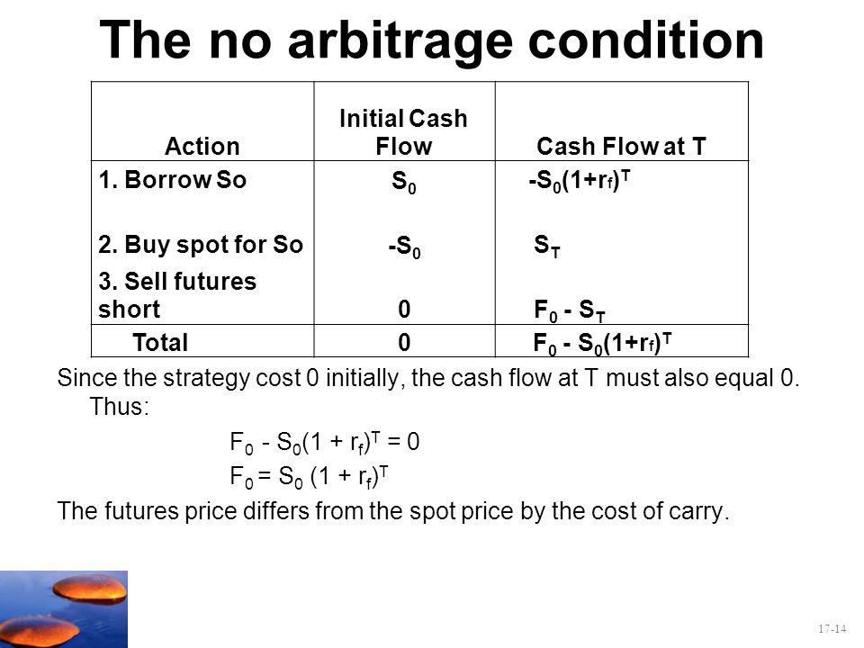 The no arbitrage condition