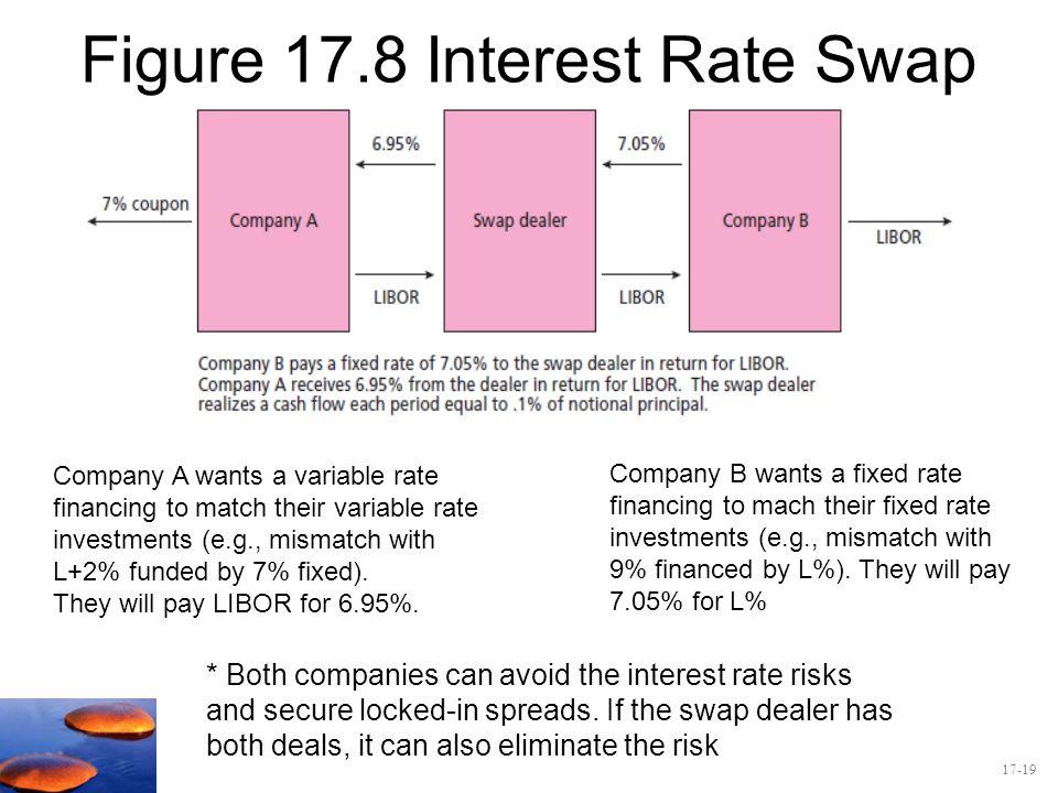Figure 17.8 Interest Rate Swap
