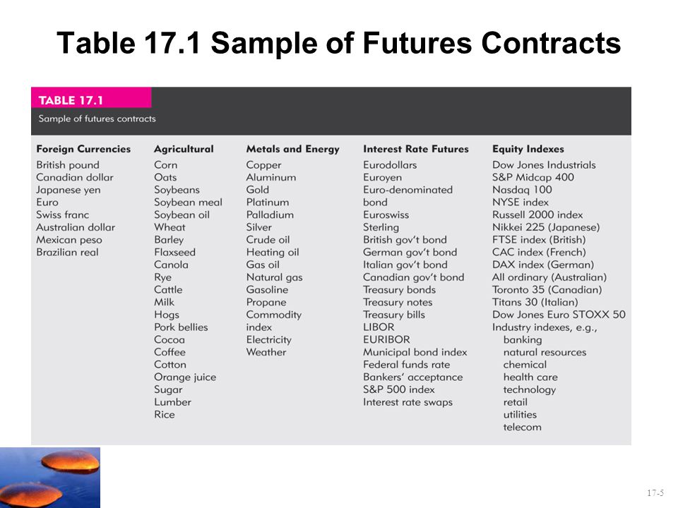 Table 17.1 Sample of Futures Contracts