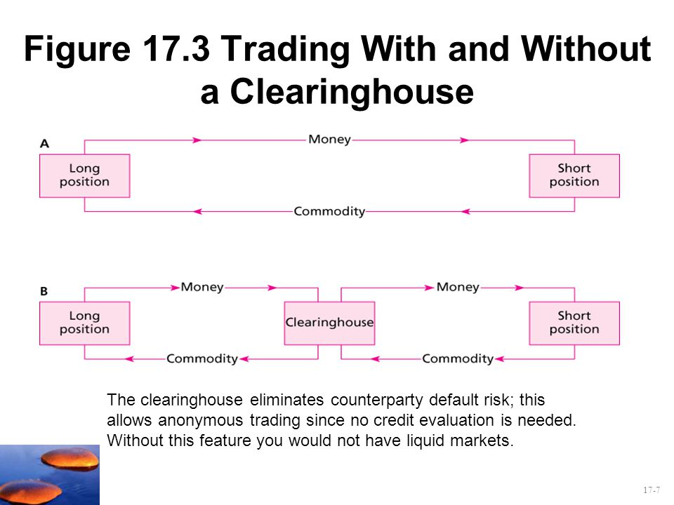 Figure 17.3 Trading With and Without a Clearinghouse