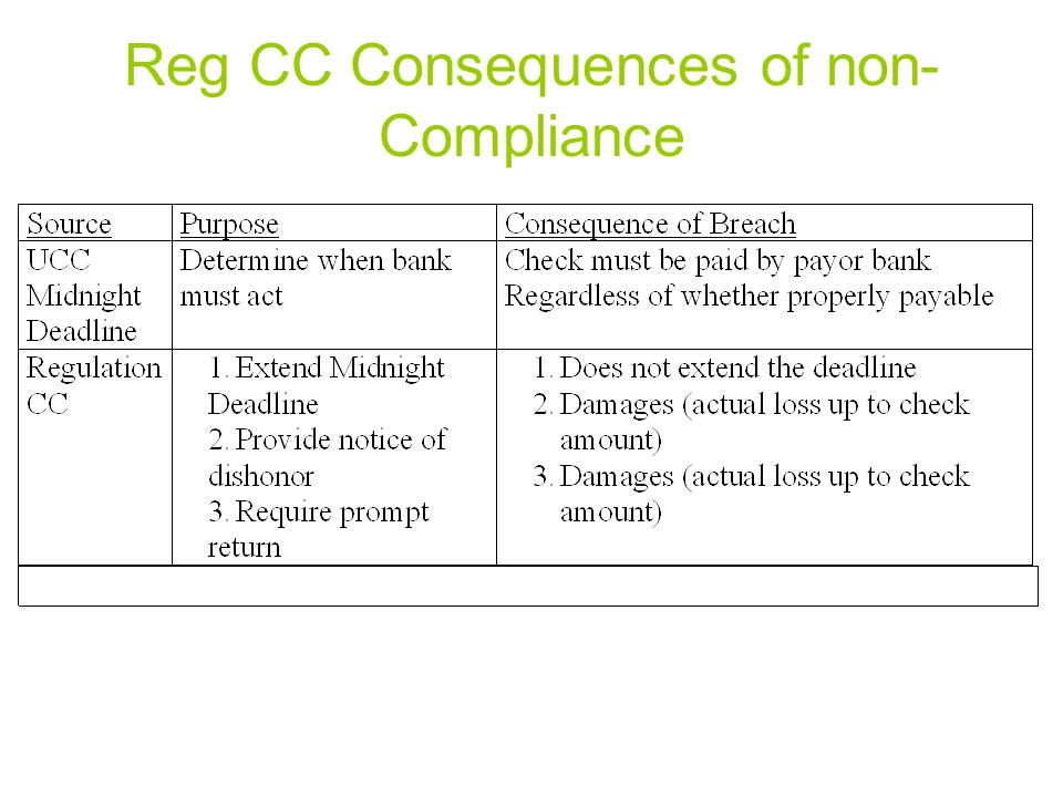 Reg CC Consequences of non-Compliance