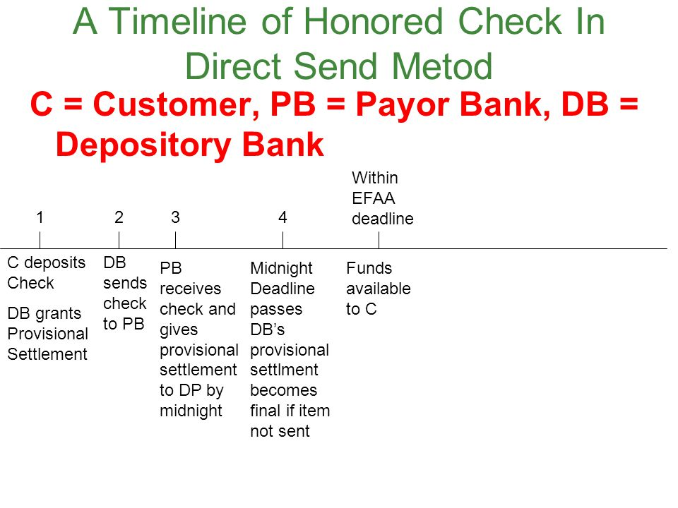 A Timeline of Honored Check In Direct Send Metod