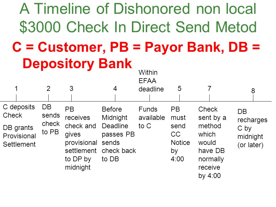 A Timeline of Dishonored non local $3000 Check In Direct Send Metod
