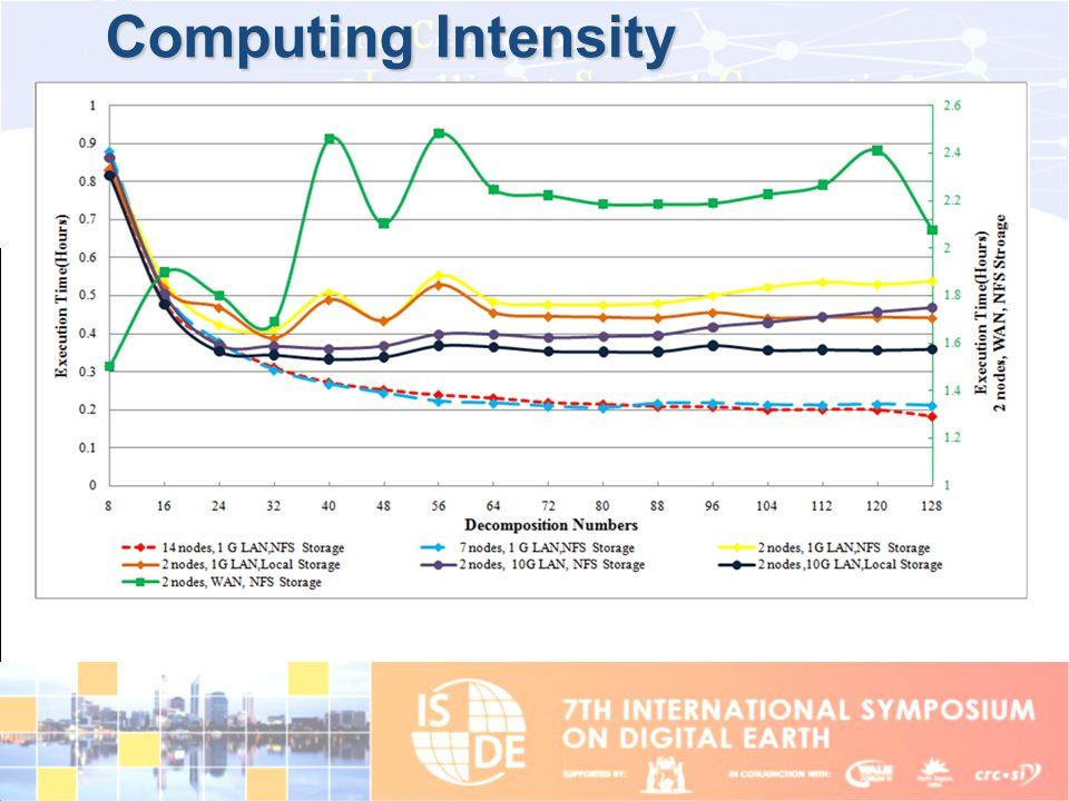 Computing Intensity
