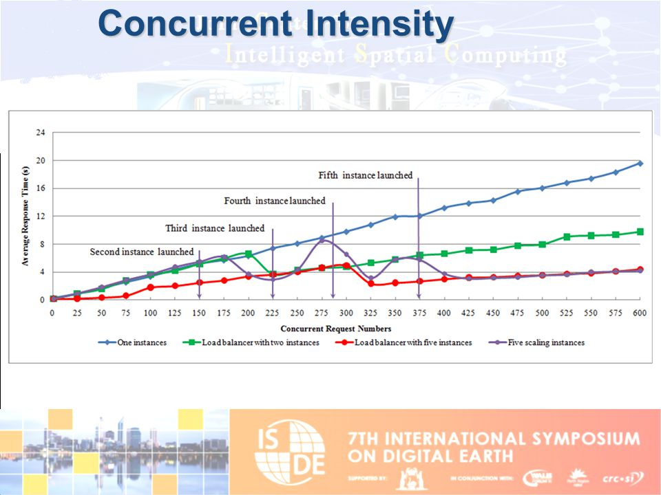 Concurrent Intensity Cloud can help, detailed in the first paper in references.