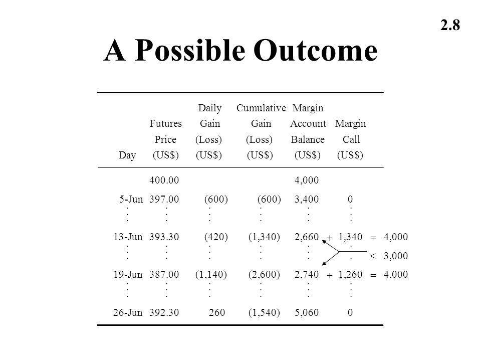 A Possible Outcome Daily Cumulative Margin Futures Gain Gain Account