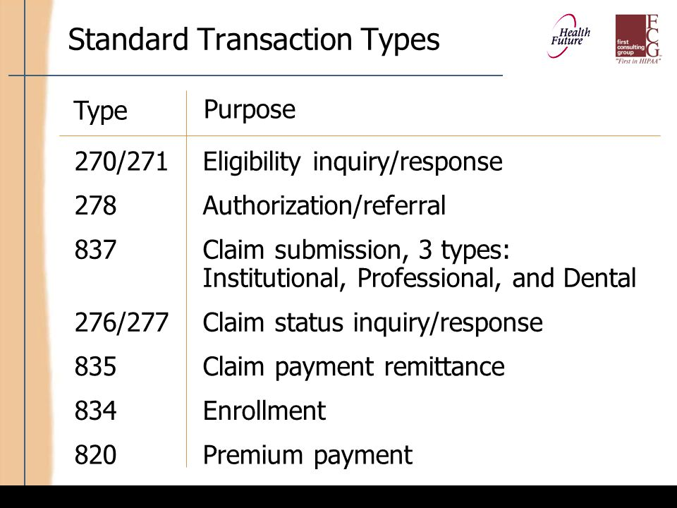 Transaction between Providers and Health Plans